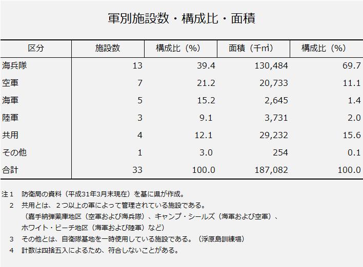 資料3(米軍の軍別施設数・構成比・面積)