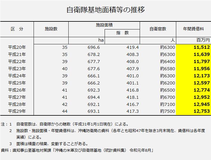 資料2(自衛隊施設の年間借地料の推移)