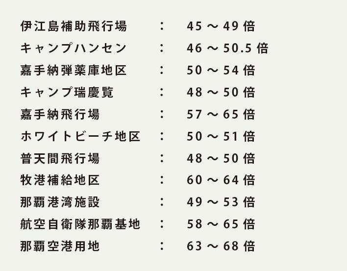 沖縄の軍用地の倍率一覧マップ