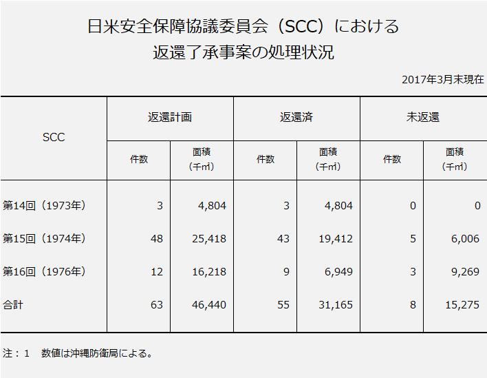 日米安全保障協議委員会(SCC)における返還了承事案の進捗状況。