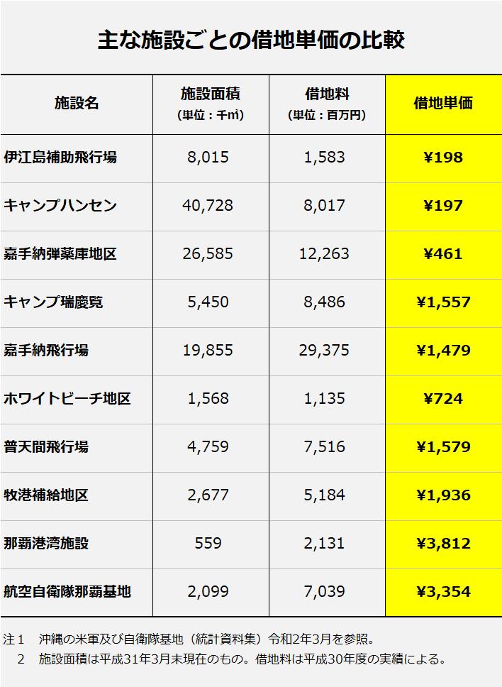 主な施設ごとの借地単価の比較(「沖縄の米軍及び自衛隊基地 統計資料集 令和2年3月」を参照)。