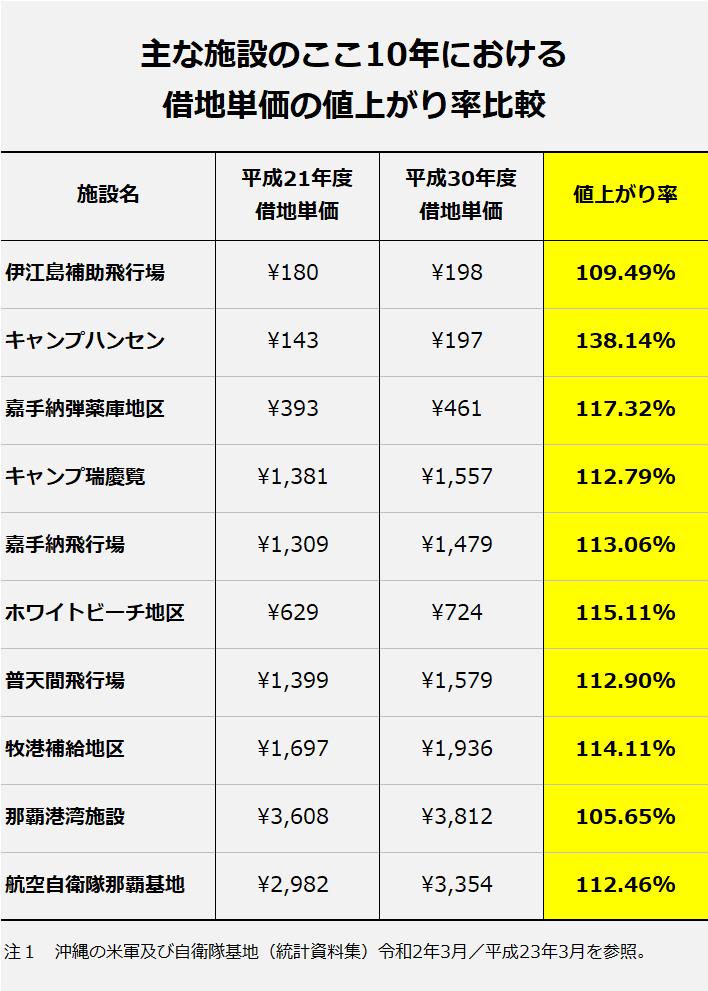 主な施設の借地単価の値上がり率の比較(「沖縄の米軍及び自衛隊基地 統計資料集 令和2年3月/平成23年3月」を参照)。