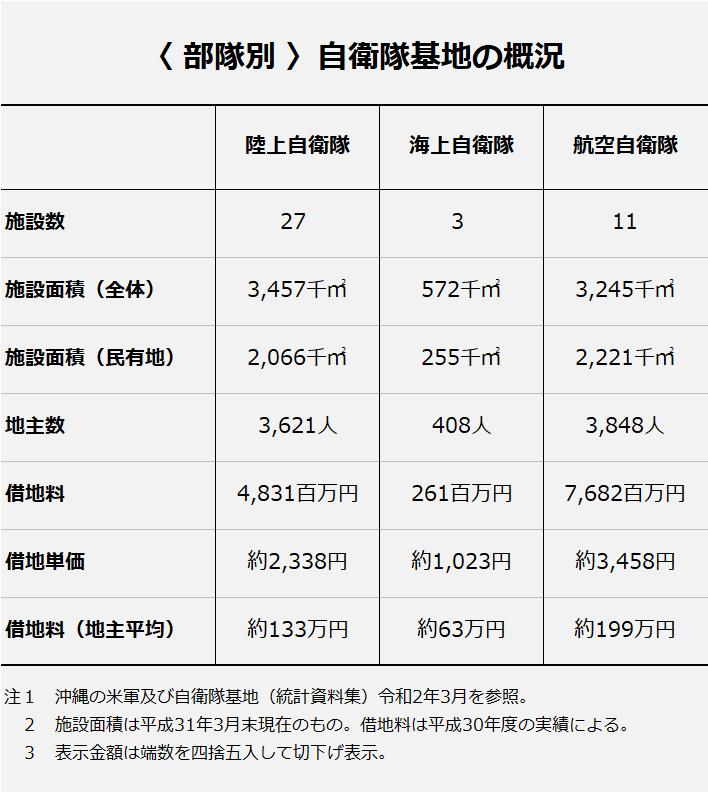 部隊別の自衛隊基地の概況/参照:沖縄の米軍及び自衛隊基地(統計資料集)令和2年3月。
