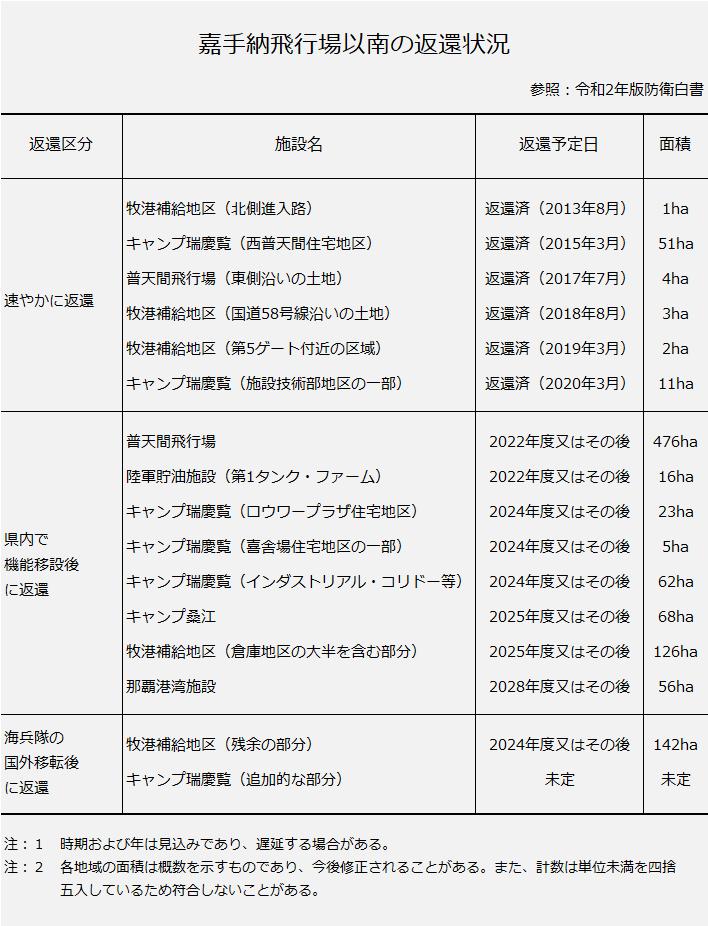 嘉手納飛行場以南の米軍基地・施設の返還状況の一覧(令和2年度現在)。