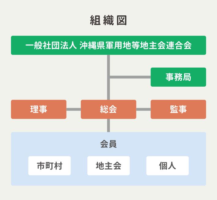 土地連(一般社団法人沖縄県軍用地等地主会連合会)の組織図。
